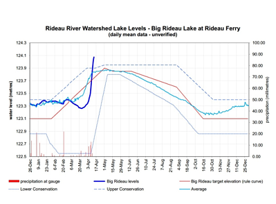 Big Rideau Lake Levels 2014